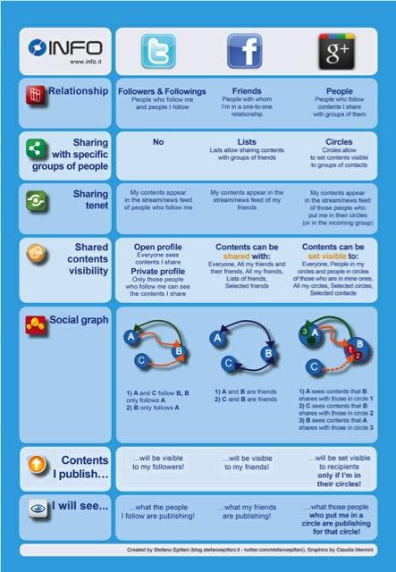 #Facebook #twitter et #googleplus, ça devient complexe ou c'est moi?